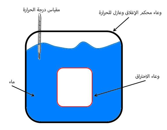 رسم توضيحي للمُسعّر (Calorimeter)