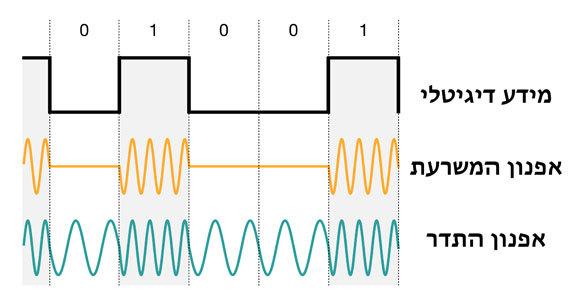 שתי דרכים לקודד אות דיגיטלי באמצעות גלים | תרשים: יובל רוזנברג