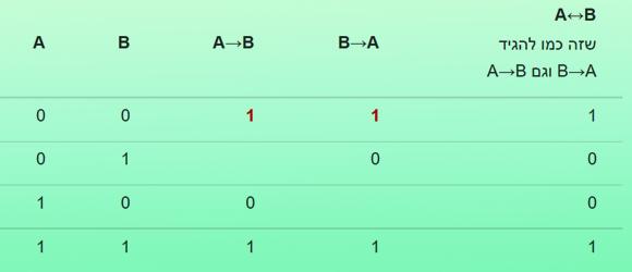 """עד כאן מגיעה האינטואיציה שלנו. היא נתנה לנו כמעט את כל הטבלה. עכשיו הגיע תורה של הנחה ג': A↔B זה כמו להגיד A→B וגם B→A. בשורה הראשונה התוצאה של ה""""וגם"""" הזה היא 1. זה יכול להיות רק אם שני החלקים נכונים. נמלא את הטבלה בהתאם:"""