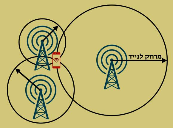 איכון סלולרי | איור: יובל רוזנברג