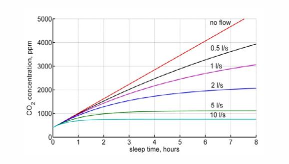 ارتفاع مستوى ثاني أكسيد الكربون خلال نوم شخصٍ في غرفةٍ مغلقة. تُمَثّلُ الألوان مستوياتٍ مُختلفةً من التهوئة، بدءًا بغرفة غير مُهوأةٍ بتاتًا (اللون الأحمر) وانتهاءً بوتيرة تهوئةٍ مقدارها 10 لتر في الثانية (اللون الأزرق سماوي) | المصدر: Batog & Badura, Science Direct