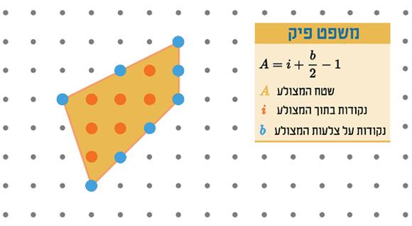 במקרה זה יש שמונה נקודות על צלעות המצולע (b) ושבע בתוכו (i), לכן השטח הוא 10 יחידות   איור: מריה גורוחובסקי