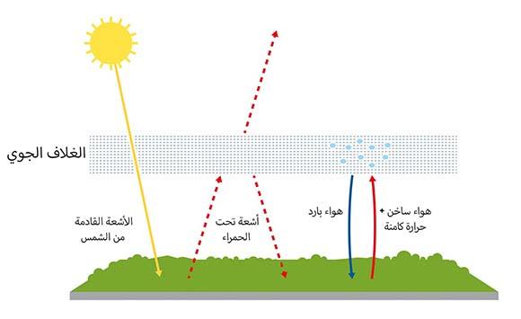 من نموذج بسيط إلى نظام معقد يتأثر بالعديد من المتغيرات. نموذج مانابي الأساسي لتأثيرات الاحتباس الحراري ترجمة من موقع جائزة نوبل