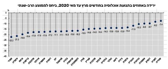 """ירידה בתנועת האוכלוסייה. מתוך דו""""ח של ה-OECD והאיחוד האירופי על מצב הבריאות באירופה, בהתבסס על נתוני מוביליות של גוגל"""