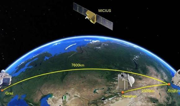 הצפנה קוונטית של תקשורת לוויינית למרחק ניכר, בין הלוויין לתחנות הקרקע | איור: University of Science and Technology of China
