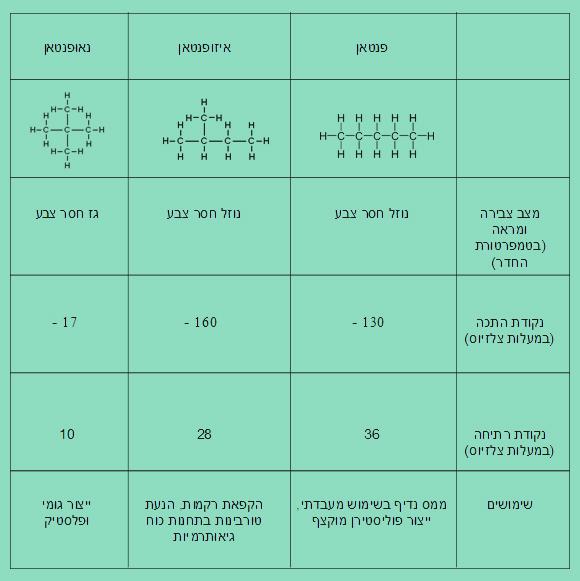טבלת התכונות של פנטאן, ניאופנטאן ואיזופנטאן