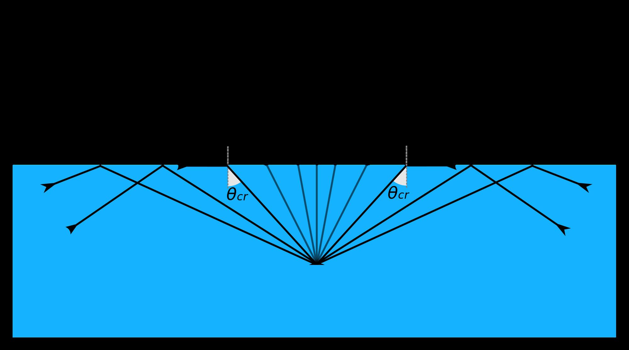 מהלך של קרני אור שיוצאות מתוך מים אל עבר האוויר | תמונה עובדה מתוך וויקיפדיה